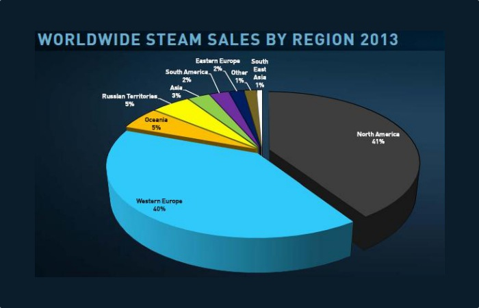 Steam-Gaming-Network-Active-Users