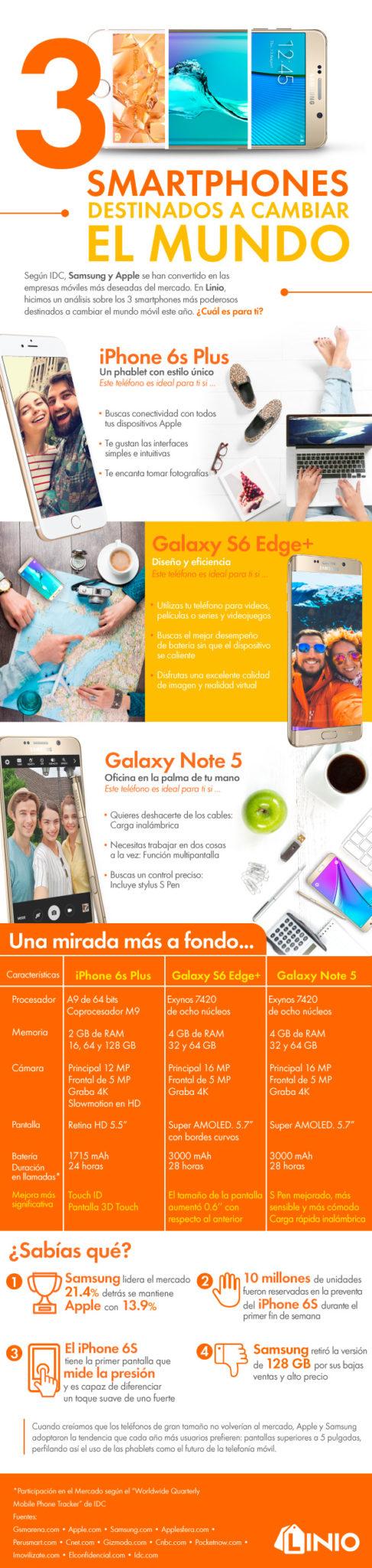 Infografía provista por Linio.com.mx